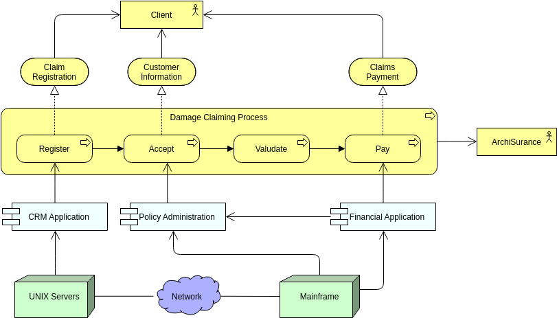 Overview or Introductory View of an Organization (ArchiMate Diagram Example)