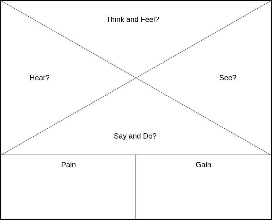 Empathy Map template: Empathy Map (Created by Diagrams's Empathy Map maker)
