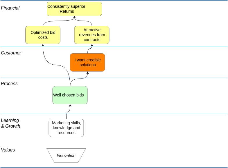 Block Diagram template: Strategy Map (Created by Diagrams's Block Diagram maker)