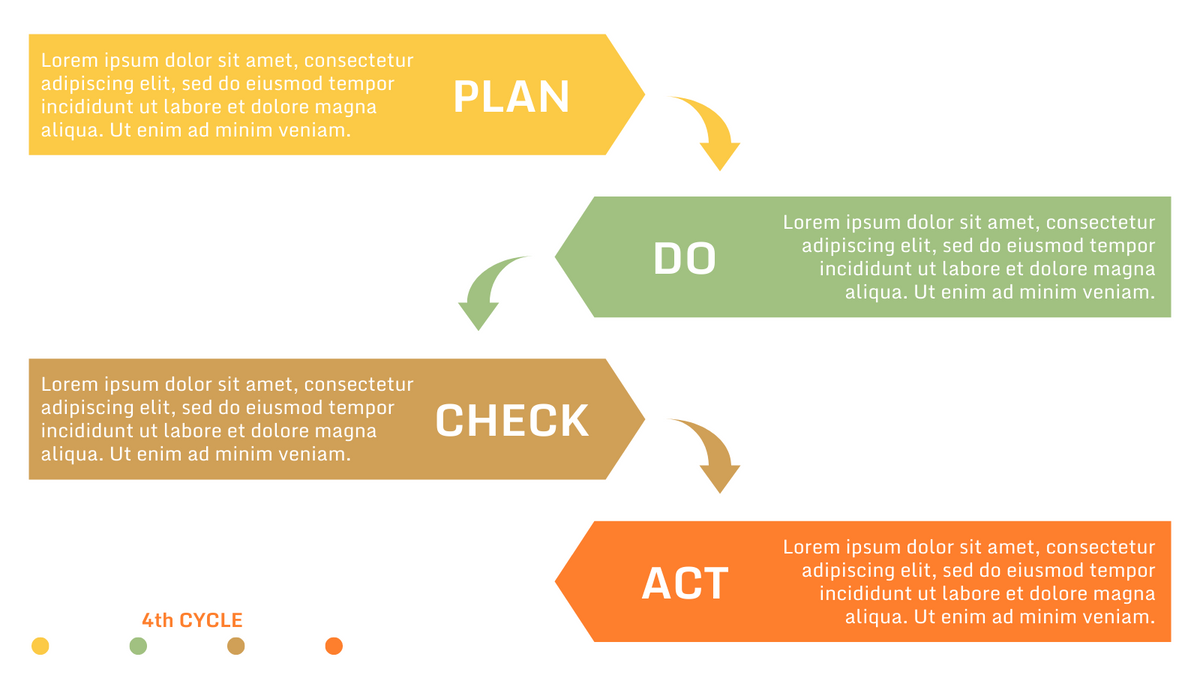 PDCA Model template: Simple PDCA Cycle Example (Created by InfoART's PDCA Model marker)