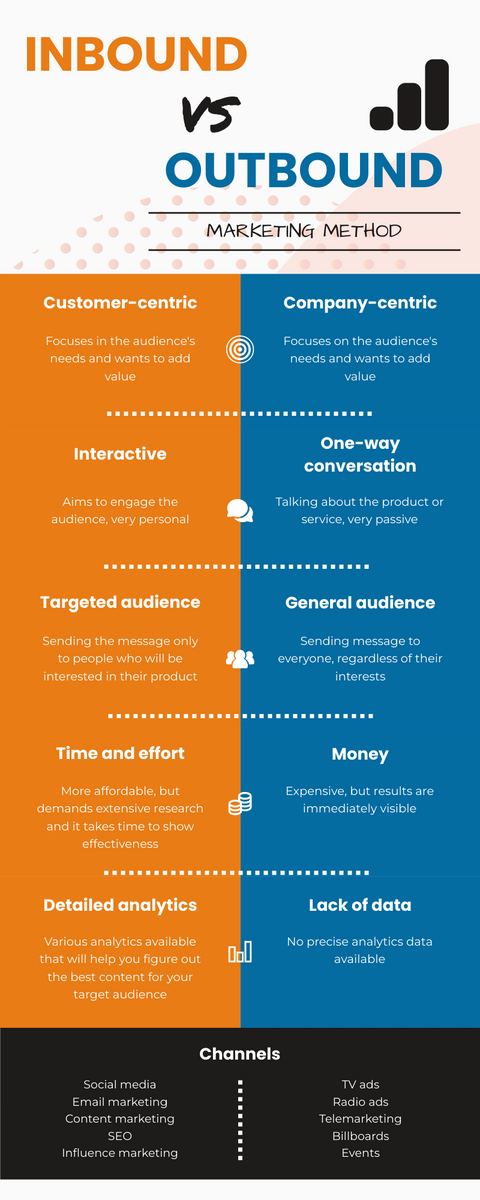 Infographic template: Inbound Marketing vs Outbound Marketing Infographic (Created by InfoART's Infographic maker)