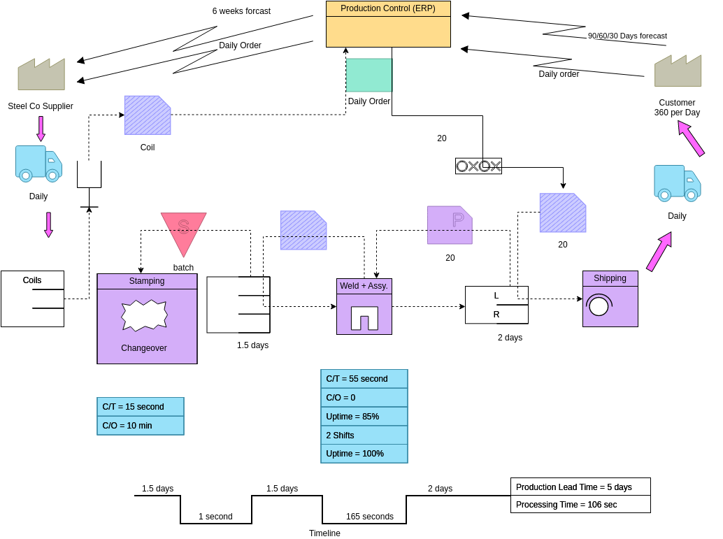 Value Stream Mapping template: Future State Value Stream Map 2 (Created by Diagrams's Value Stream Mapping maker)
