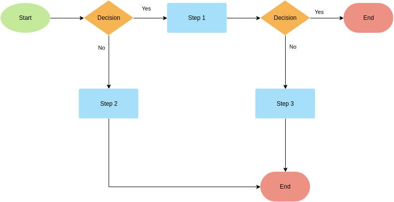 Flowchart Template (Multiple Paths) (Flowchart Example)