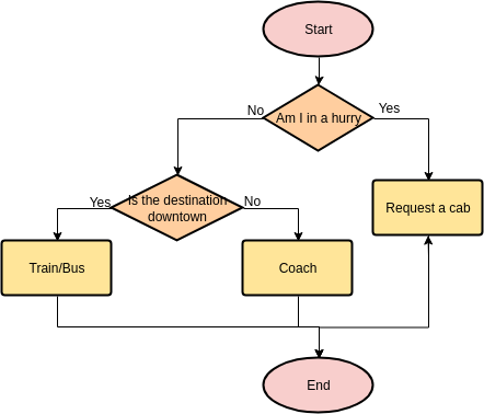 Flowchart template: Way to Commute (Created by Diagrams's Flowchart maker)