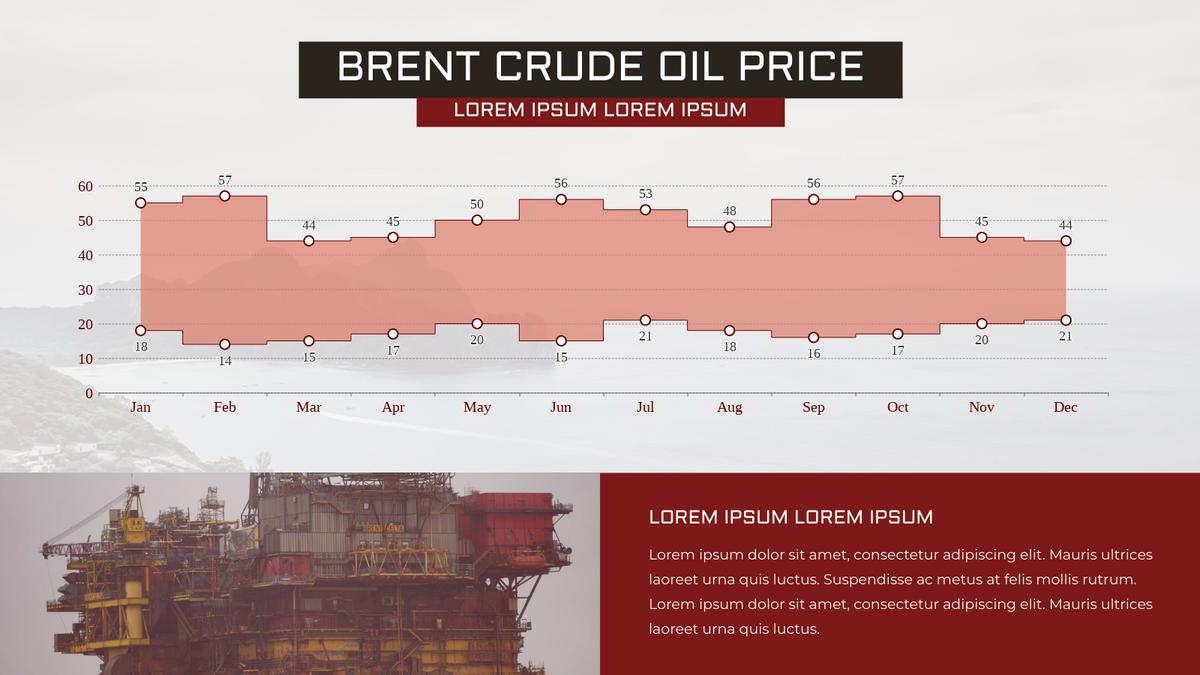 Range Step Area Chart template: Brent Crude Oil Price Range Step Area Chart (Created by Chart's Range Step Area Chart maker)
