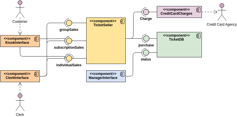 Component Diagram template: Ticket Selling System (Created by Diagrams's Component Diagram maker)