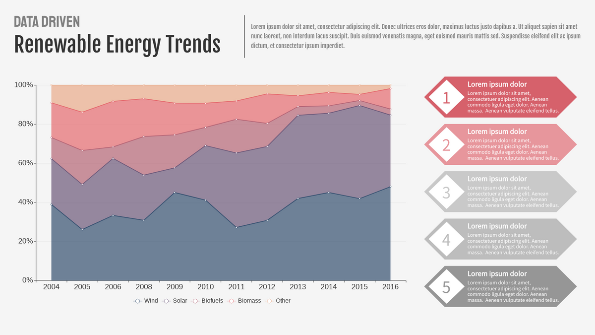 100% Stacked Area Chart template: Renewable Energy Trends (Created by Chart's 100% Stacked Area Chart maker)