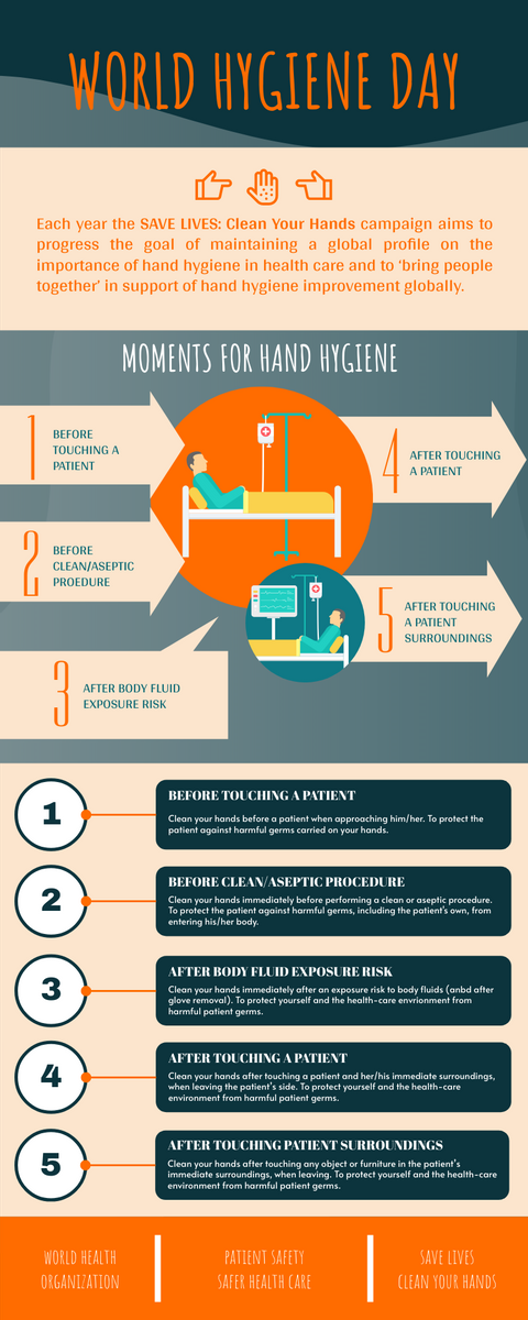 Infographic template: 5 Moments For Hand Hygiene Infographic (Created by InfoART's Infographic maker)