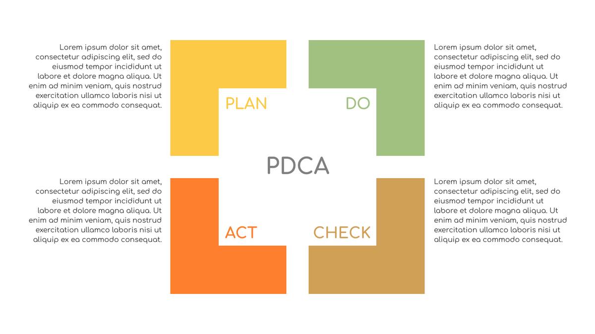 PDCA Model template: PDCA Diagram (Created by InfoART's PDCA Model marker)