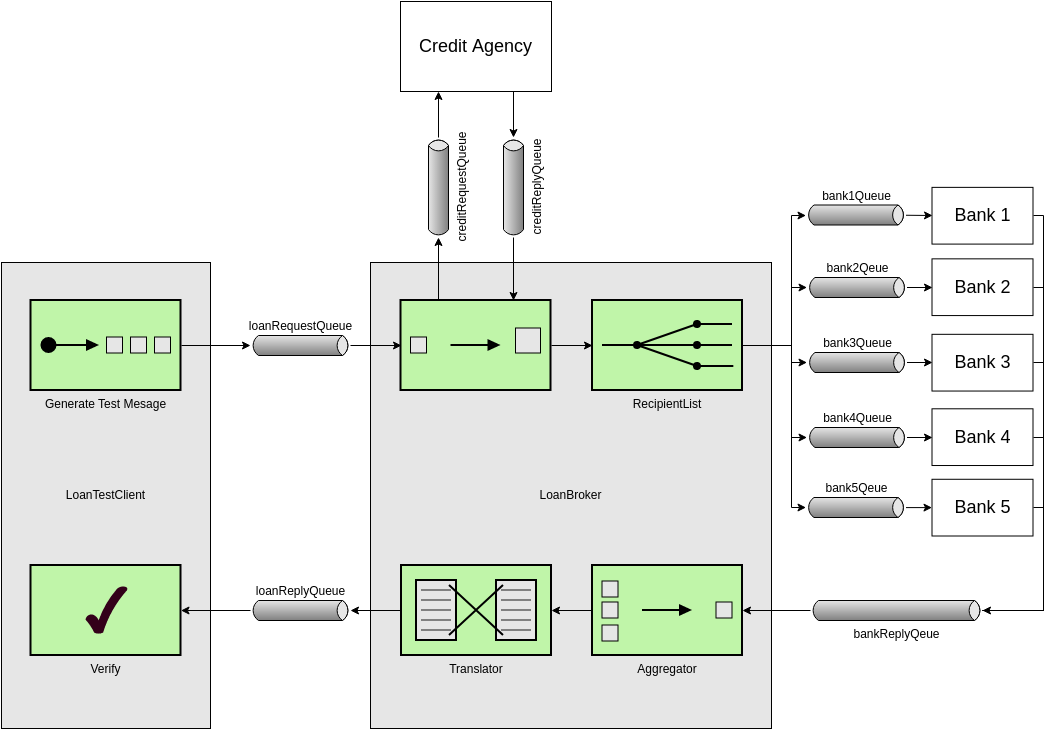 Enterprise Integration Patterns template: Composed Messaging MSMQ (Created by Diagrams's Enterprise Integration Patterns maker)