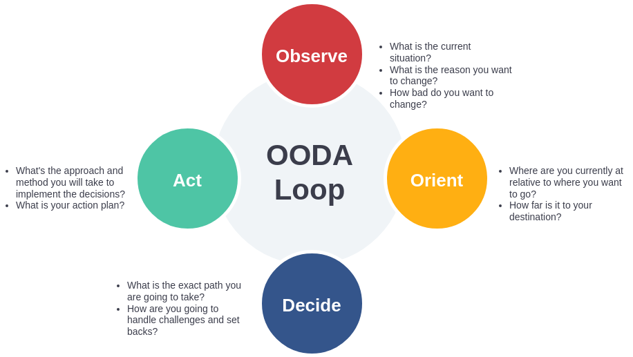 OODA Model Template (OODA Loop Example)