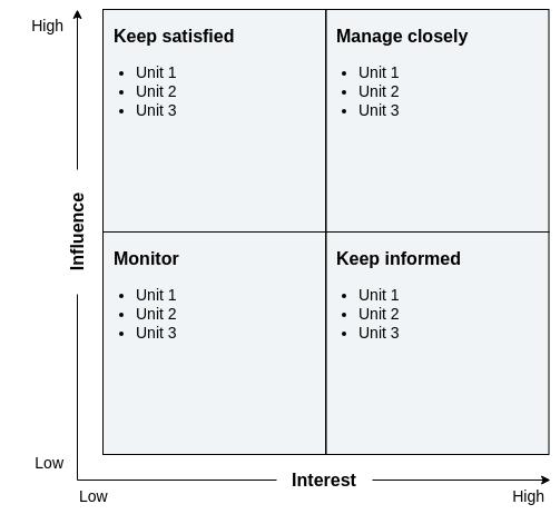 利益相关者矩阵 template: Stakeholder Analysis Template (Created by Diagrams's 利益相关者矩阵 maker)
