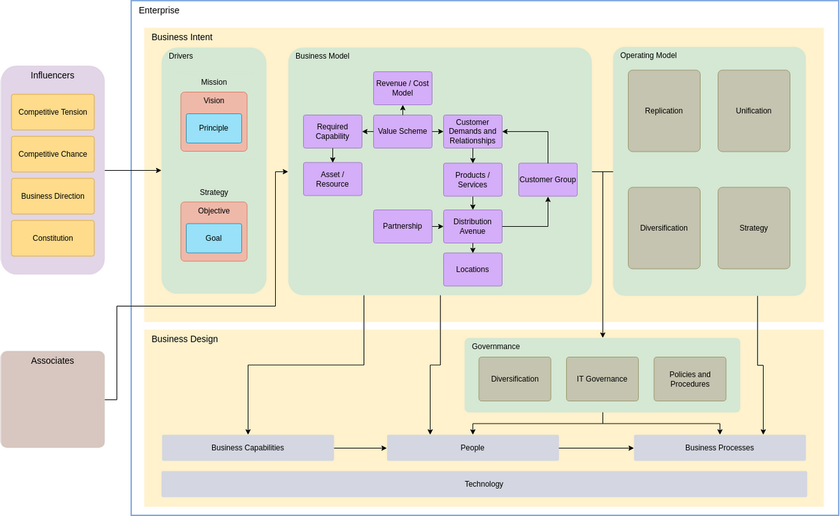 Simple Enterprise Architecture Diagram (Enterprise Architecture Diagram Example)