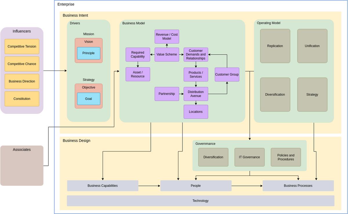 Enterprise Architecture Diagram template: Simple Enterprise Architecture Diagram (Created by Diagrams's Enterprise Architecture Diagram maker)