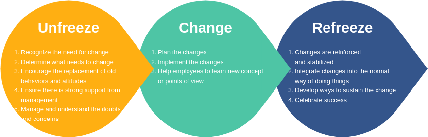 Lewin Model of Change (Lewin's Change Model Example)