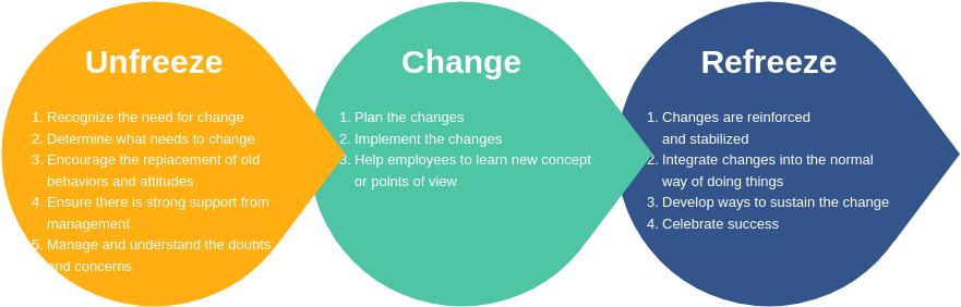 Lewins Change Model template: Lewin Model of Change (Created by Diagrams's Lewins Change Model maker)