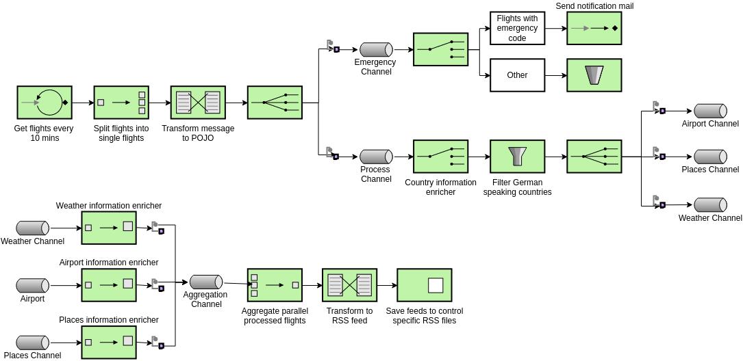 Enterprise Integration Patterns template: Enterprise Integration Patterns Example (Created by Diagrams's Enterprise Integration Patterns maker)