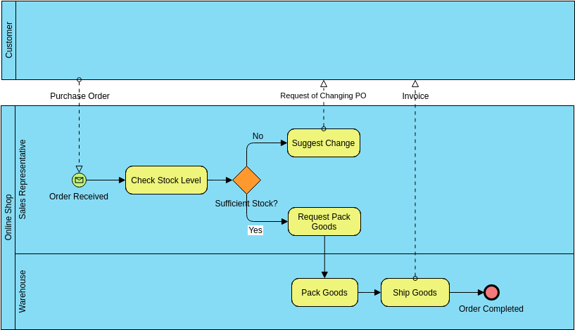 Business Process Diagram template: To-be Process for Purchase Order Process based on As-is BPMN (Created by Diagrams's Business Process Diagram maker)