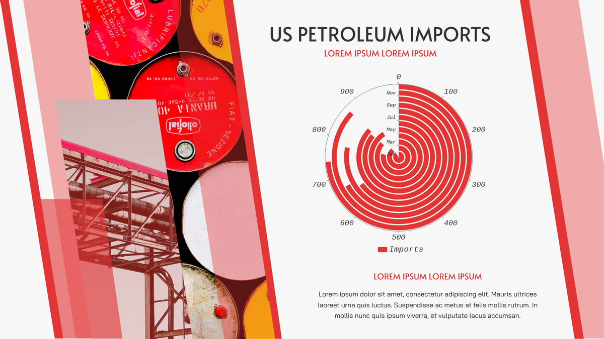 Radial Chart template: US Petroleum Imports Radial Chart (Created by Chart's Radial Chart maker)