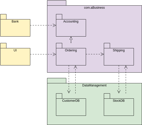 General Business System (Package Diagram Example)