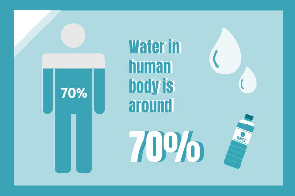 Medical template: Water In Human Body (Created by InfoChart's Medical maker)