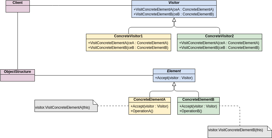 Class Diagram template: GoF Design Patterns - Visitor (Created by Diagrams's Class Diagram maker)