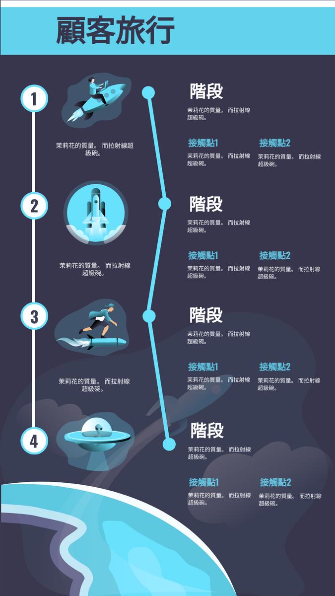 客戶旅程地圖 template: 如何進行客戶旅程 (Created by InfoART's 客戶旅程地圖 maker)