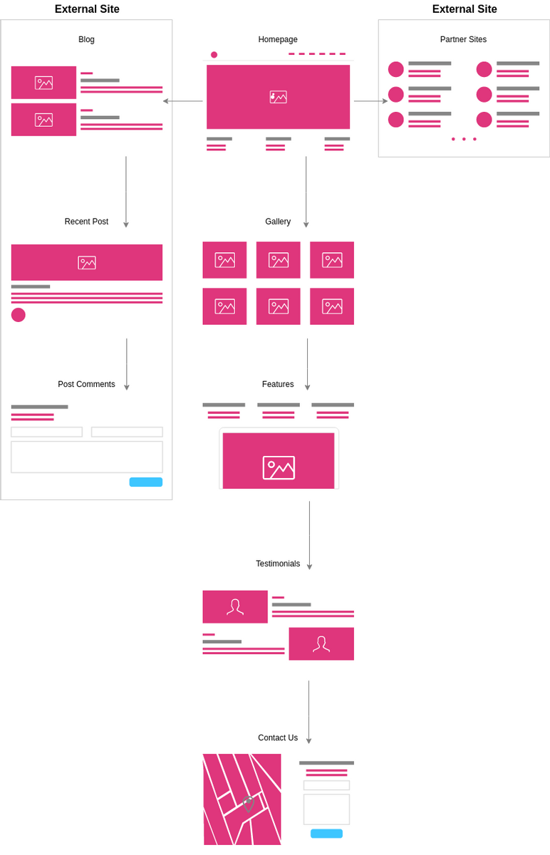 Sitemap for User Websites (User Flow (Website) Example)