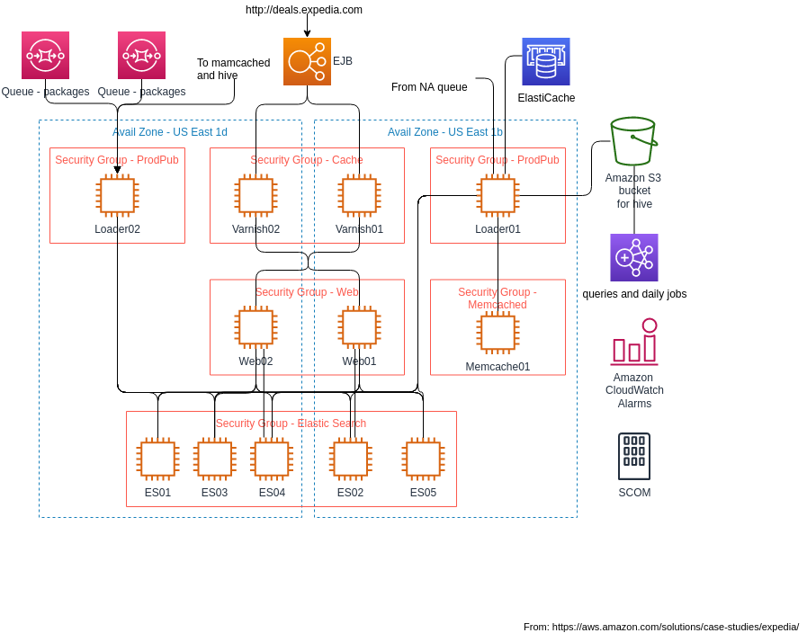 Expedia Global Deals Engine Architecture (AWS Architecture Diagram Example)