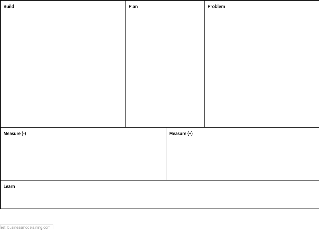 Problem Solving Analysis Canvas template: UNIVERSAL PROBLEM SOLVING (UPS) CANVAS (Created by Diagrams's Problem Solving Analysis Canvas maker)