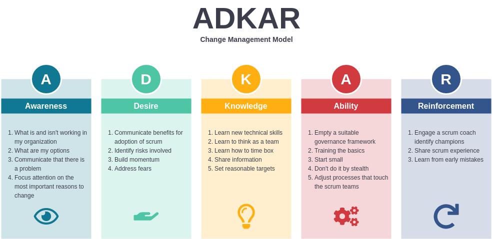 ADKAR template: ADKAR Change Model (Created by Diagrams's ADKAR maker)