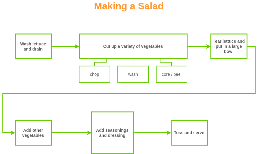 Flow Map template: Making Salad Flow Map (Created by Diagrams's Flow Map maker)
