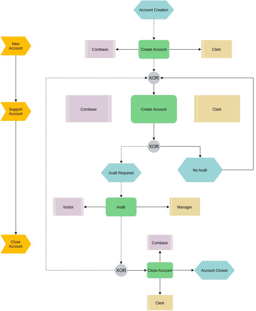 EPC Diagram template: Account Creation EPC (Created by Diagrams's EPC Diagram maker)