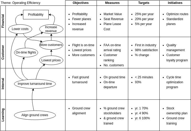 Block Diagram template: Balanced Scorecard (Matrix Layout) (Created by Diagrams's Block Diagram maker)