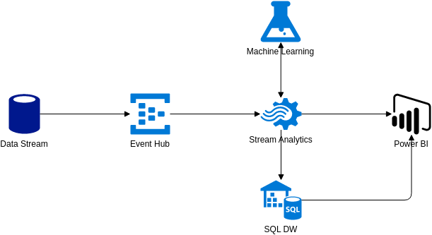 Azure Architecture Diagram template: Quality Assurance (Created by Diagrams's Azure Architecture Diagram maker)