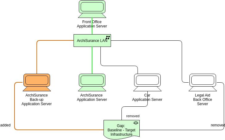 Archimate Diagram template: Gap (Created by Diagrams's Archimate Diagram maker)