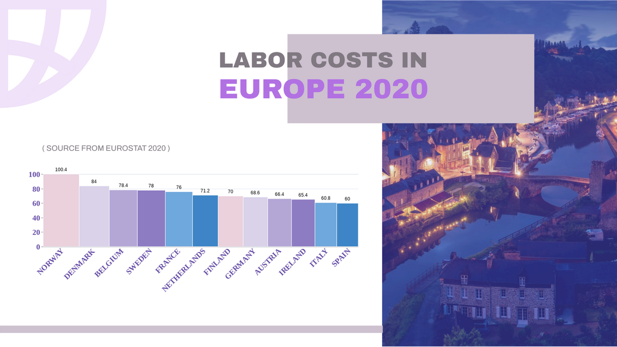 Variwide Chart template: Europe Labor Cost Variwide Chart (Created by Chart's Variwide Chart maker)