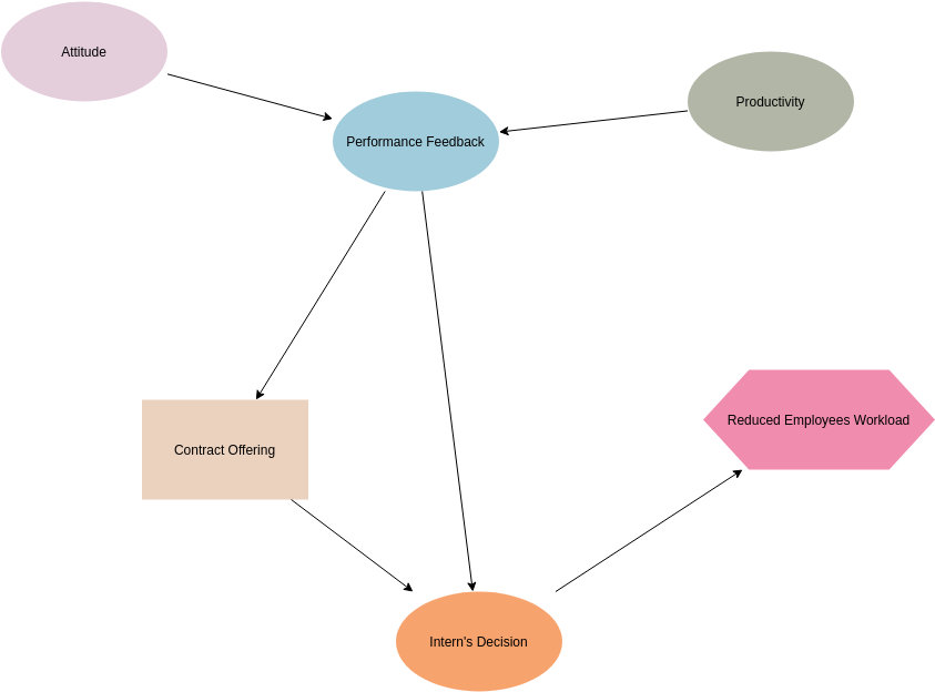 Employment Contract Offering (Influence Diagram Example)