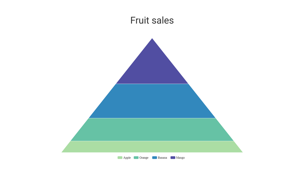 Pyramid Chart template: Pyramid Chart (Created by Chart's Pyramid Chart maker)