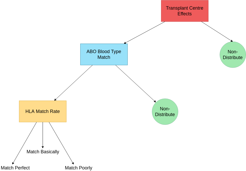 Decision Tree template: Transplant Centre Decision Tree  (Created by Diagrams's Decision Tree maker)