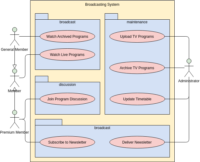 Use Case Diagram template: Broadcasting System (Created by Diagrams's Use Case Diagram maker)