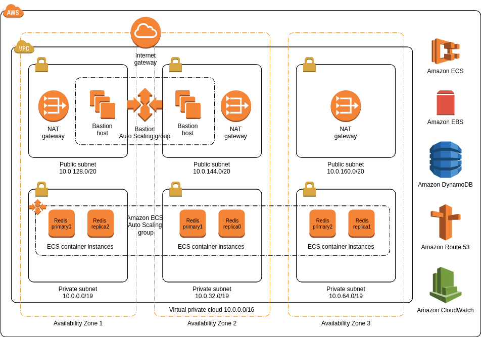 CloudStax Cache for Redis (AWS Architecture Diagram Example)