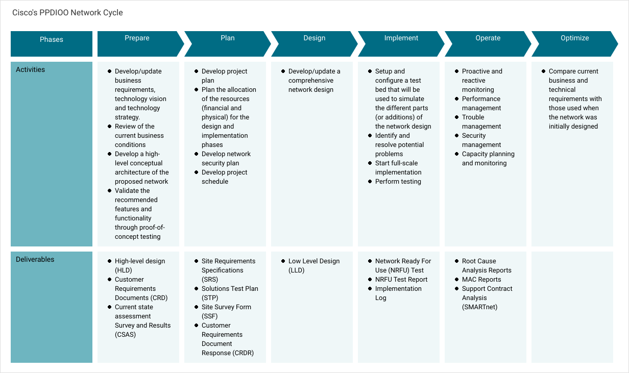 Project Process Map template: Cisco's PPDIOO Network Cycle (Created by Diagrams's Project Process Map maker)
