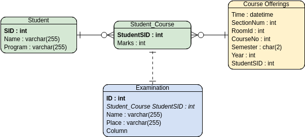 Entity Relationship Diagram template: Student Score - Ternary Relationship (Created by Diagrams's Entity Relationship Diagram maker)
