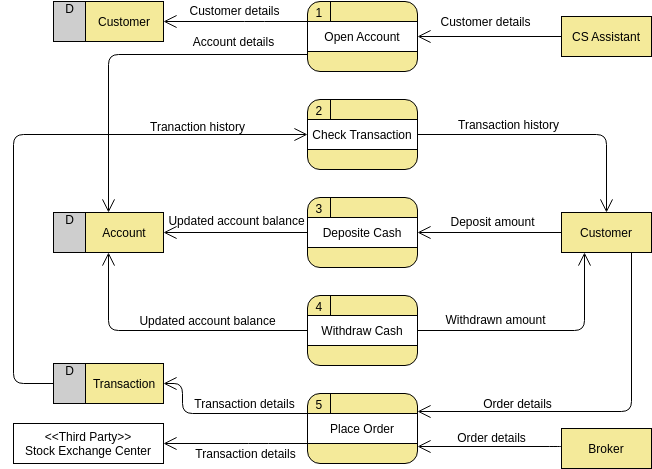 Data Flow Diagram template: Securities Trading Platform (Created by Diagrams's Data Flow Diagram maker)