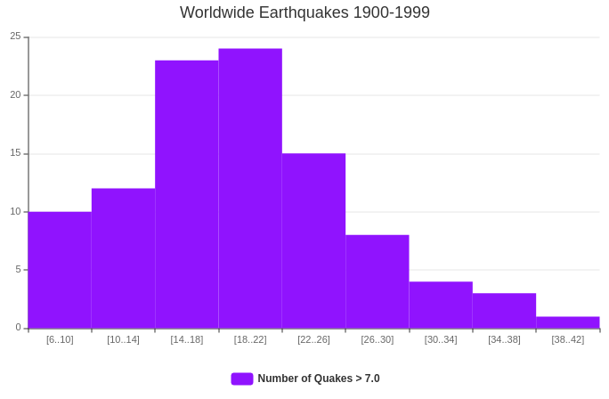 Worldwide Earthquakes Histogram (Histogram Example)