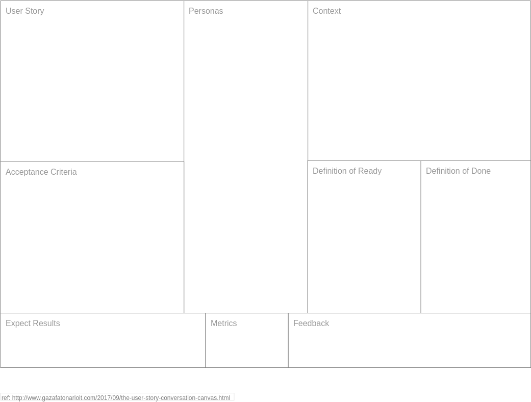 User Story Conversation Canvas (Agile Tools Example)