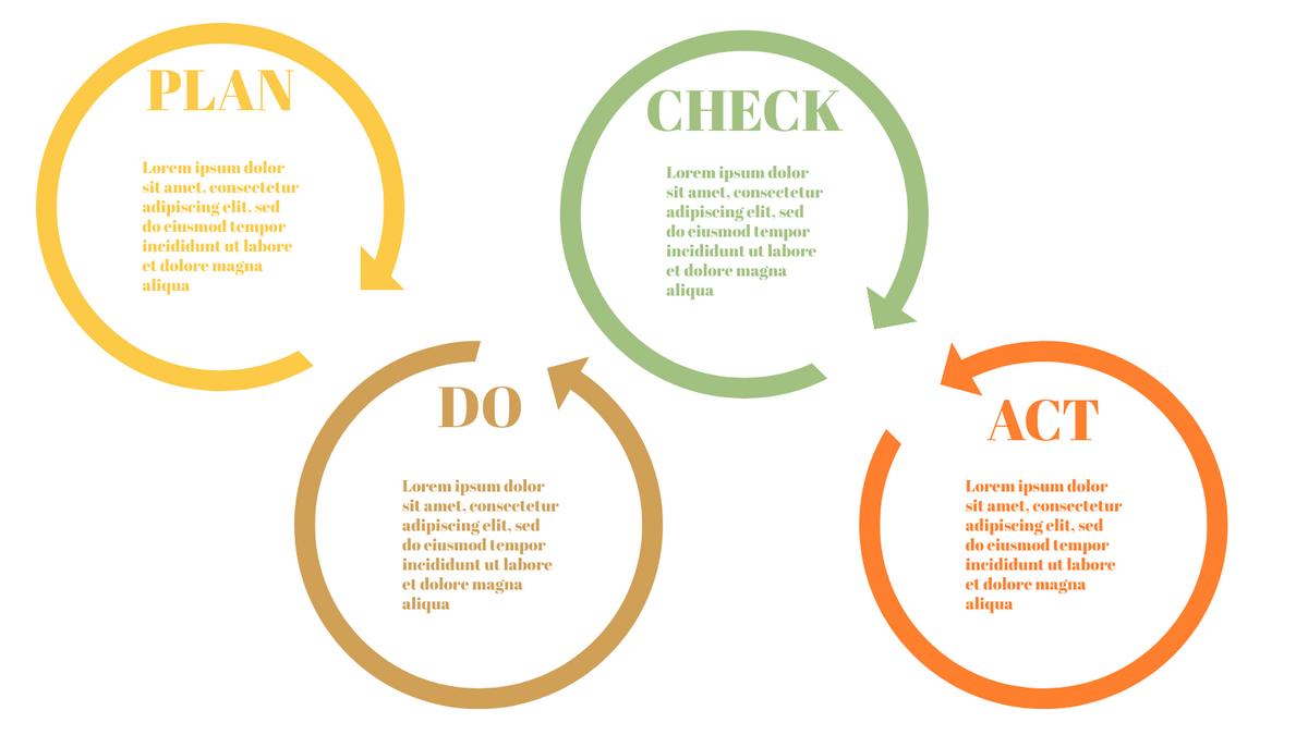 PDCA Model template: Simple PDCA Method (Created by InfoART's PDCA Model marker)