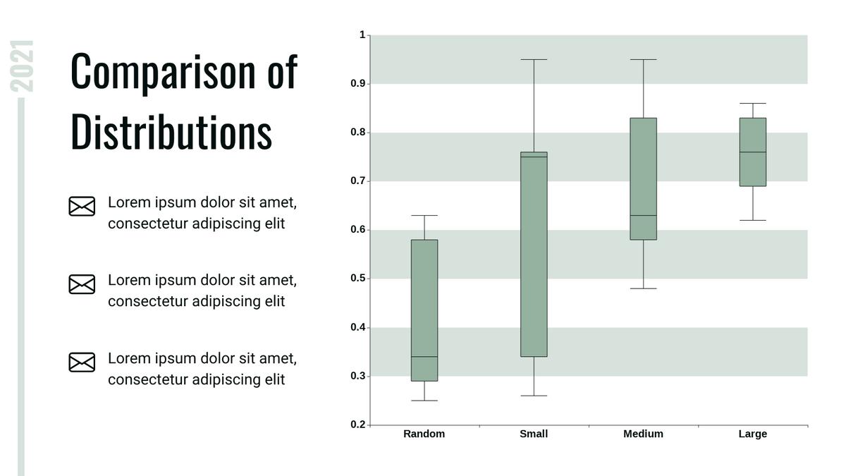 Boxplot template: Comparison of Distributions Boxplot (Created by Chart's Boxplot maker)