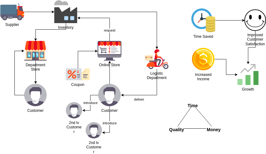 Business Concept Diagram template: Grocery Store (Created by Diagrams's Business Concept Diagram maker)